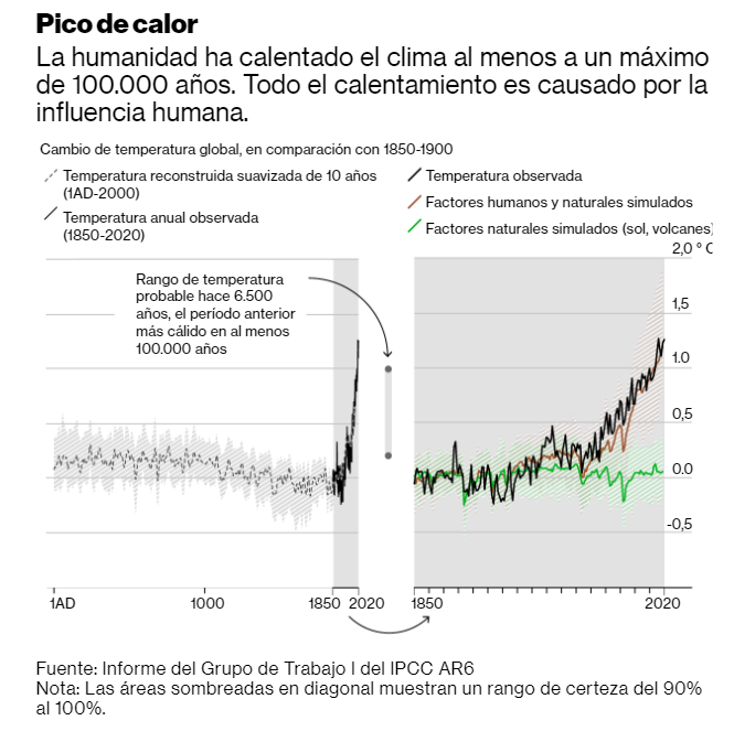 aumento de la temperatura global en comparación con 1850-1900